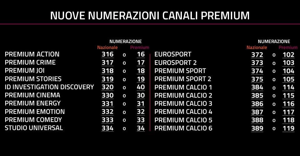 Mediaset Premium Numerazione Canali HD