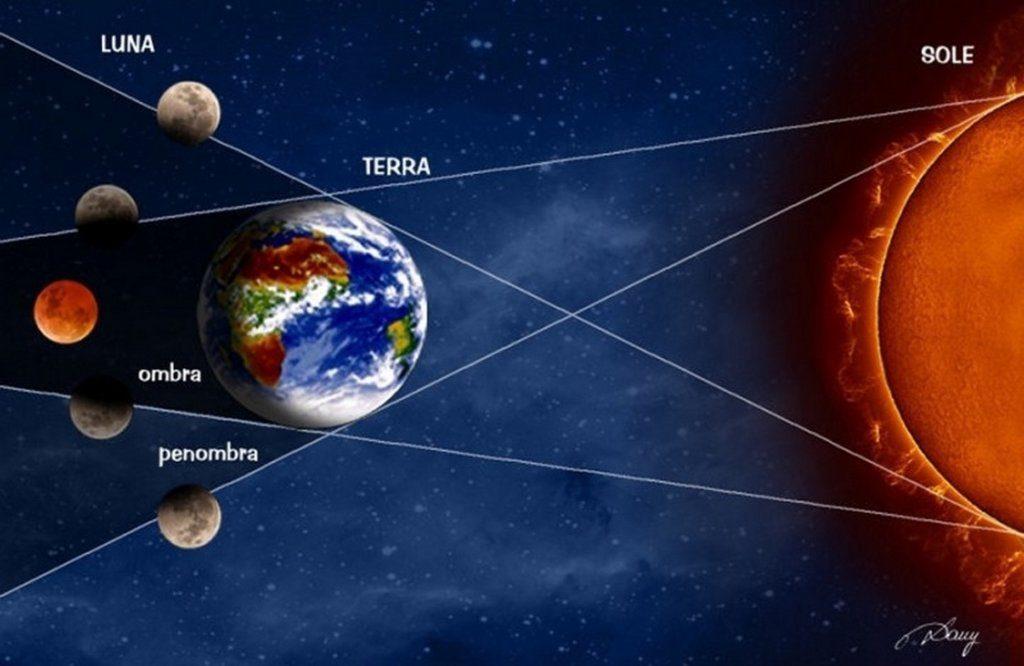 Eclissi Lunare Spiegazione