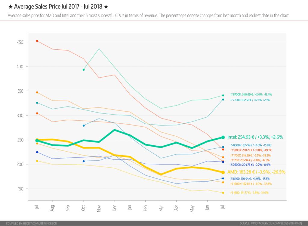 AMD Intel CPU Average Sales Price