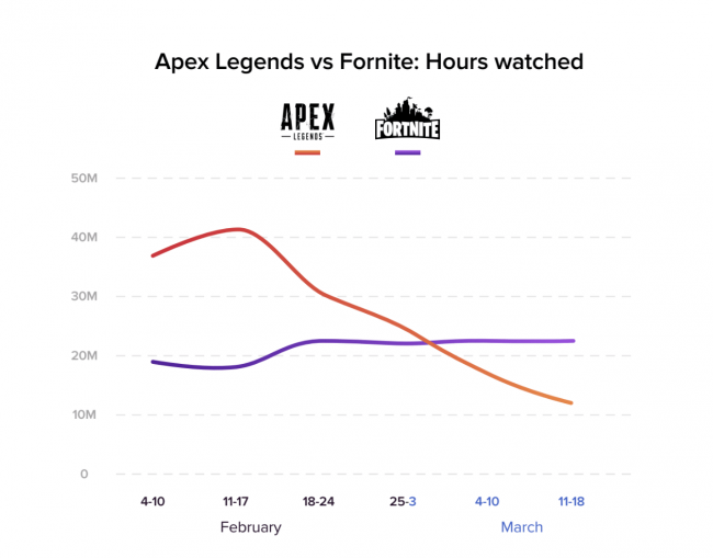 Apex Legends vs Fortnite Twitch Hours