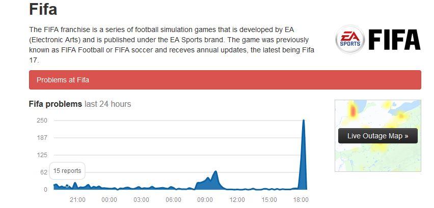 FIFA Downdetector