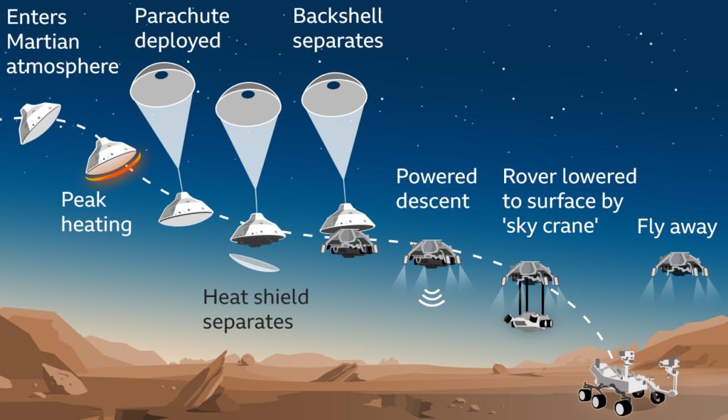 Ammartaggio Perseverant di NASA