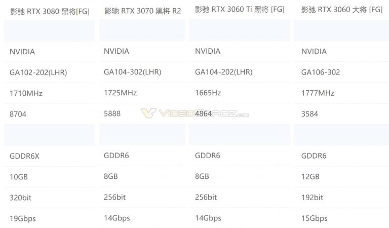 Specifiche Nvidia GALAX serie LHR