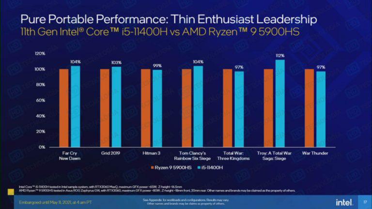 Intel undicesima generazione