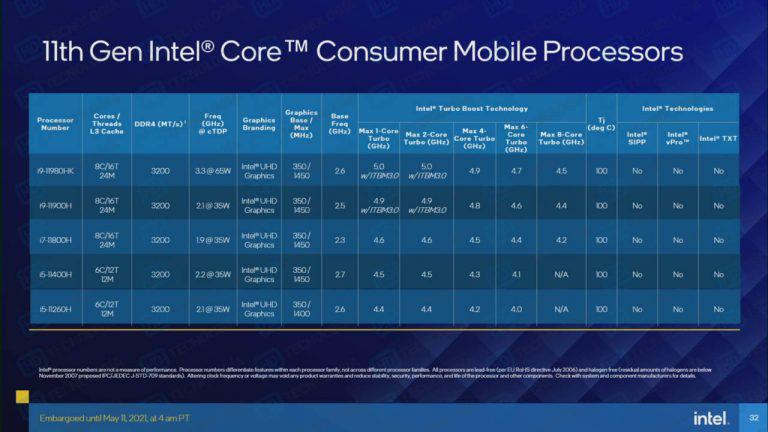 Intel Specifiche Tiger Lake
