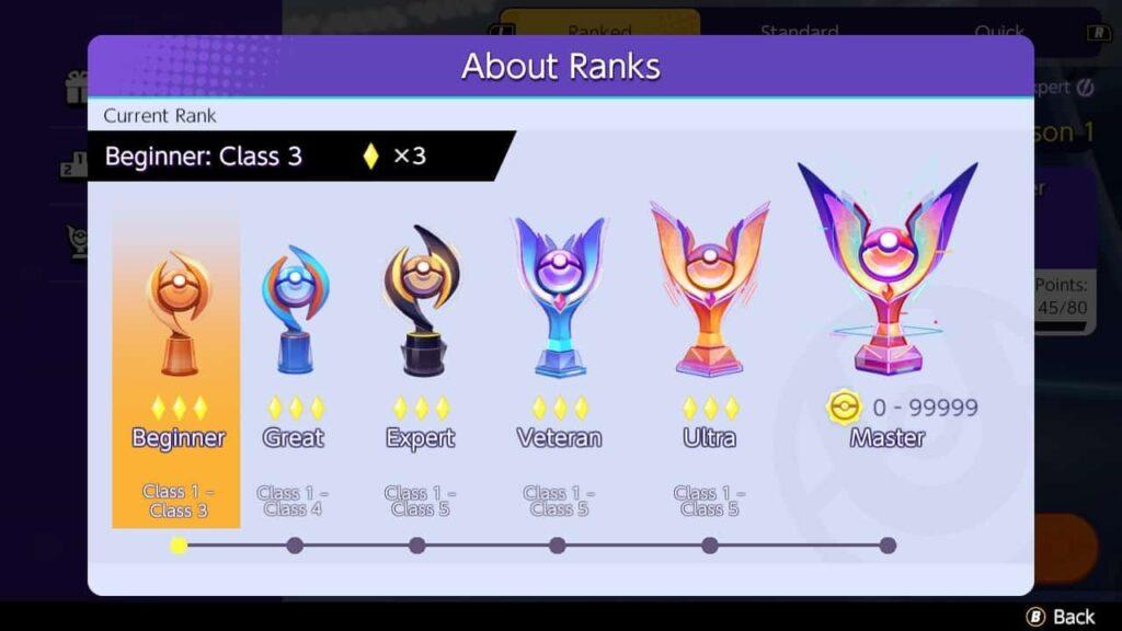 Pokemon Unite ranghi partite classificate ricompense