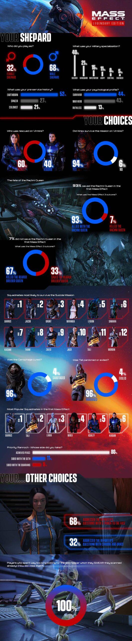 Mass Effect Legenday Edition Infografica Shepard